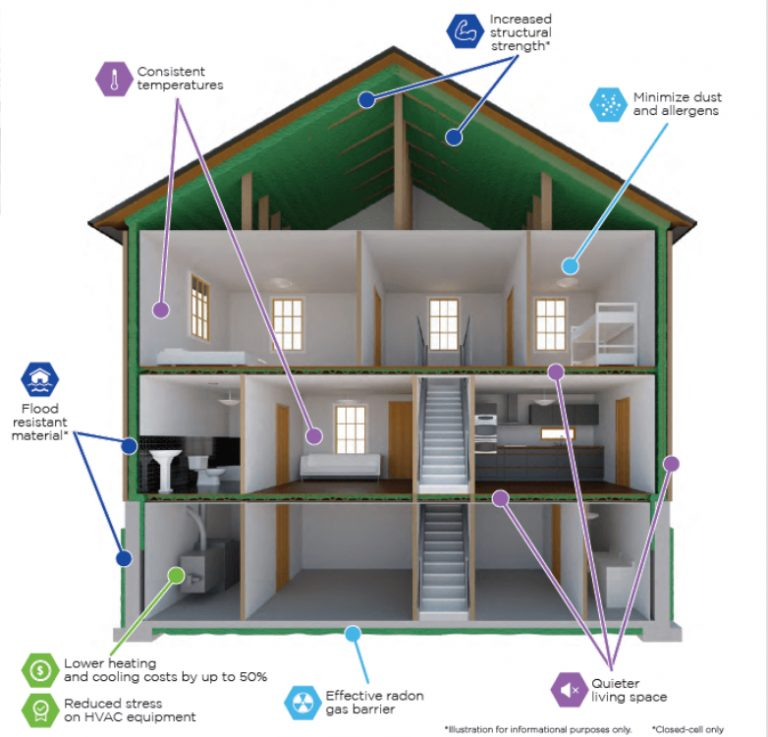 http://www.demilec.ca/News/In-the-News/2020/Spray-Foam-Insulation-Building-High-Performance-.aspx